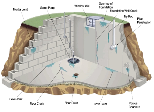 Basement cross section